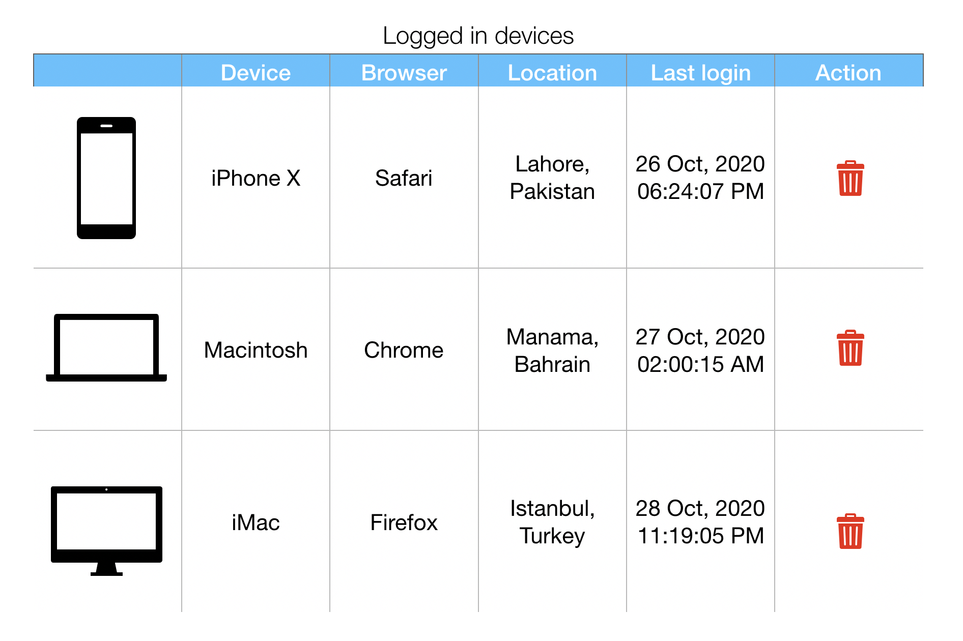 Logged in devices management - PHP & MySQL